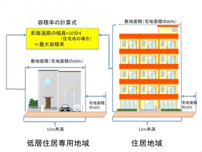 年間収益は146万円の差!投資用不動産は低層住居専用地域より平凡な住居地域に買うべき4つの理由